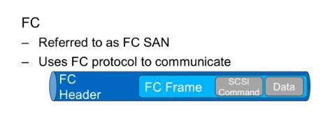 FC SAN Fiber Channel SAN