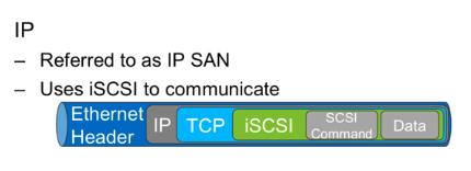 FC SAN Fiber Channel SAN 2