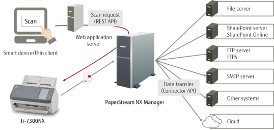 fujitsu scanner by smart devices