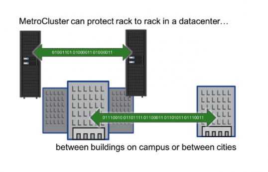 metrocluster protect in data center