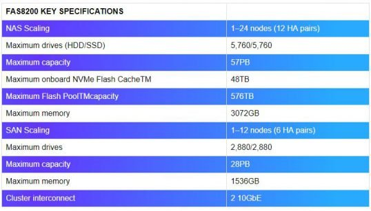 FAS8200 Hybrid Flash Storage