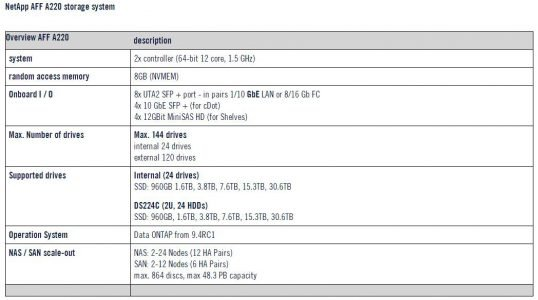 NetApp AFF A220 storage system specifications