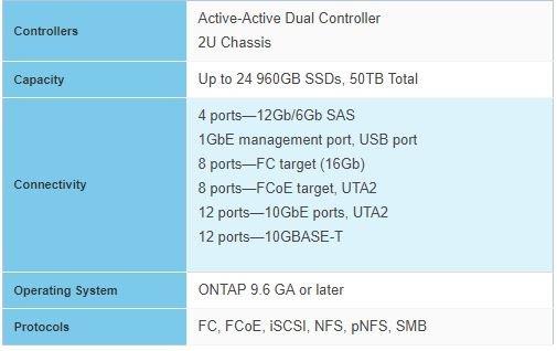 NetApp AFF C190 Specifications